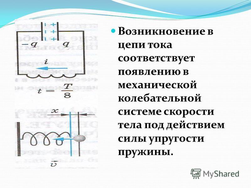 Возникновение в цепи тока соответствует появлению в механической колебательной системе скорости тела под действием силы упругости пружины.