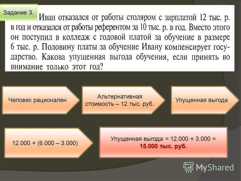 Задание 3. Человек рационален Альтернативная стоимость – 12 тыс. руб. Упущенная выгода 12.000 + (6.000 – 3.000) 15.000 тыс. руб. Упущенная выгода = 12.000 + 3.000 = 15.000 тыс. руб.