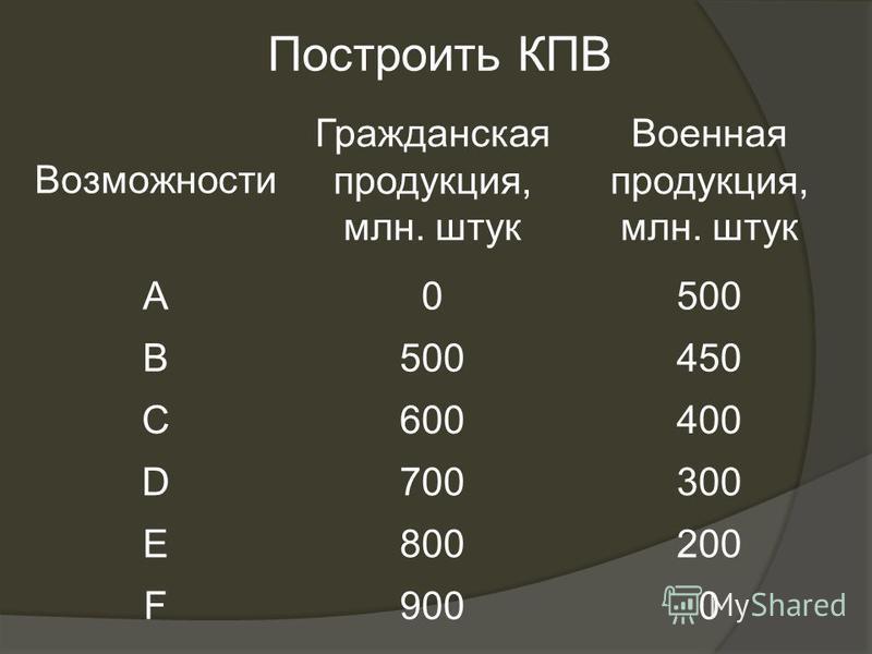 Возможности Гражданская продукция, млн. штук Военная продукция, млн. штук A0500 B 450 C600400 D700300 E800200 F9000 Построить КПВ