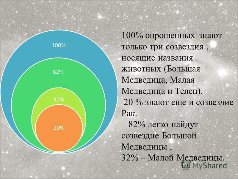 100% 82% 32% 20% 100% опрошенных знают только три созвездия, носящие названия животных (Большая Медведица, Малая Медведица и Телец), 20 % знают еще и созвездие Рак. 82% легко найдут созвездие Большой Медведицы, 32% – Малой Медведицы.