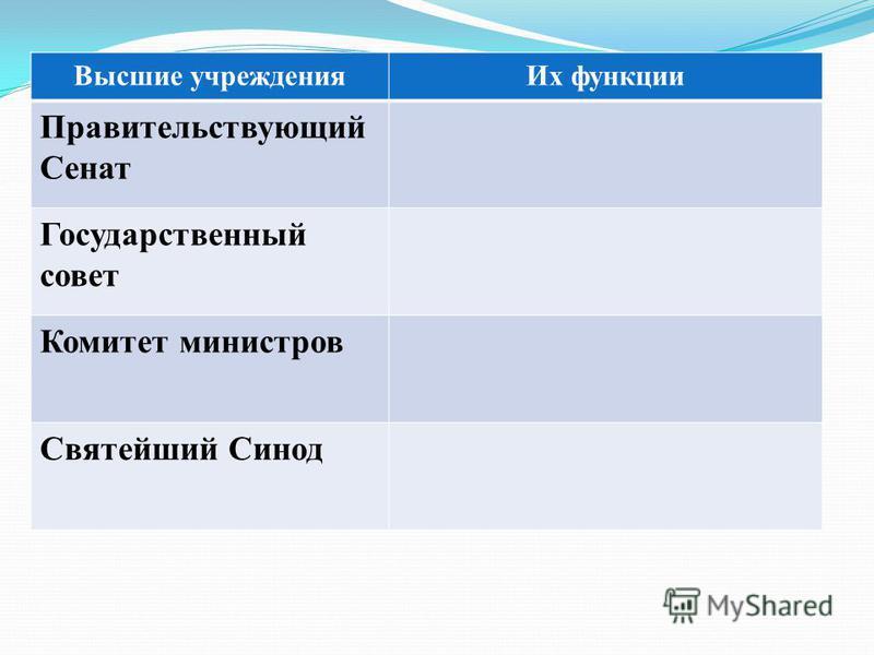 Высшие учреждения Их функции Правительствующий Сенат Государственный совет Комитет министров Святейший Синод