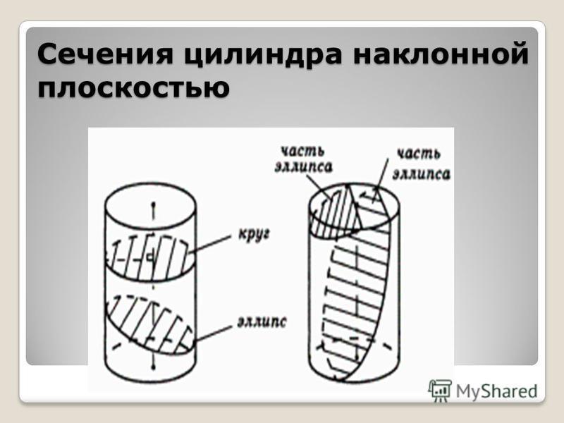 Сечения цилиндра наклонной плоскостью