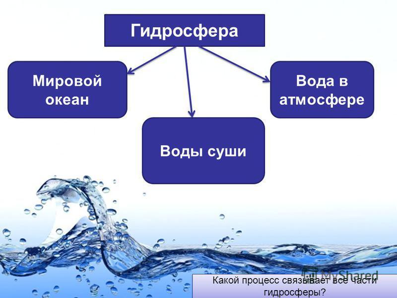 Page 6 Гидросфера Мировой океан Воды суши Вода в атмосфере Какой процесс связывает все части гидросферы?