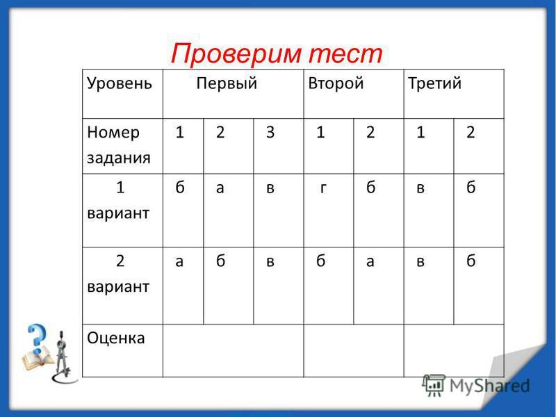 Проверим тест Уровень Первый ВторойТретий Номер задания 1 2 3 1 2 1 2 1 вариант б а в г б в б 2 вариант а б в б а в б Оценка
