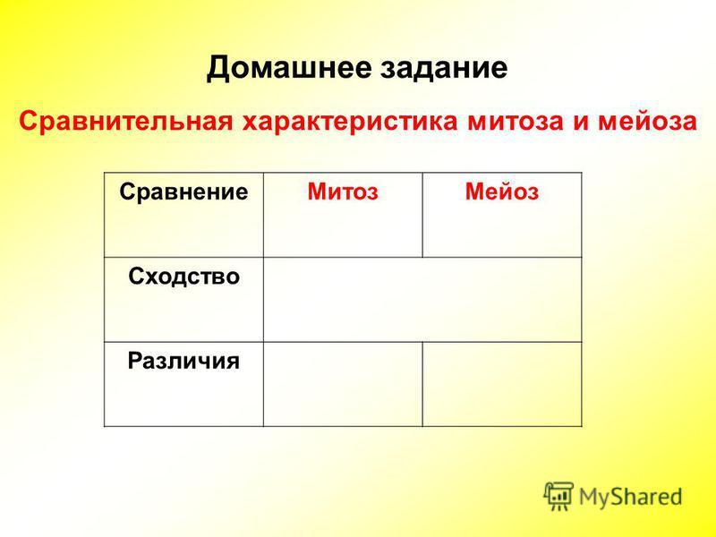 Домашнее задание Сравнительная характеристика митоза и мейоза Сравнение МитозМейоз Сходство Различия