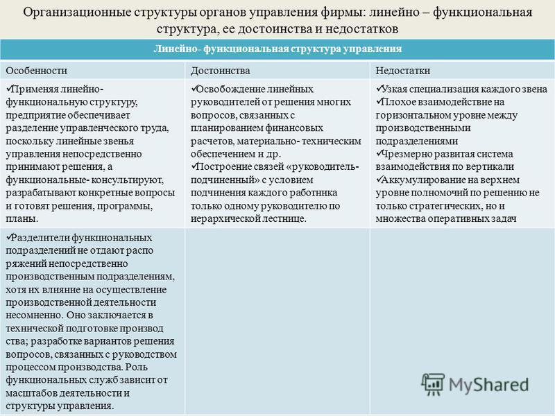 Организационные структуры органов управления фирмы: линейно – функциональная структура, ее достоинства и недостатков Линейно- функциональная структура управления Особенности ДостоинстваНедостатки Применяя линейно- функциональную структуру, предприяти