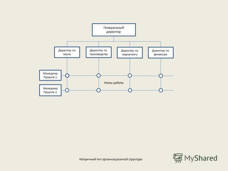 Генеральный директор Директор по науке Директор по производству Директор по маркетингу Директор по финансам Этапы работы Менеджер Проекта 1 Менеджер Проекта 2 Матричный тип организационной структуры