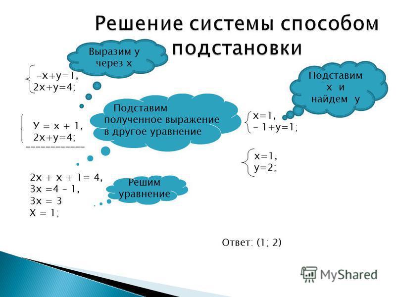 -х+у=1, 2 х+у=4; У = х + 1, 2 х+у=4; ____________ 2 х + х + 1= 4, 3 х =4 – 1, 3 х = 3 Х = 1; Подставим полученное выражение в другое уравнение Решим уравнение х=1, - 1+у=1; х=1, у=2; Ответ: (1; 2) Выразим у через х Подставим х и найдем у