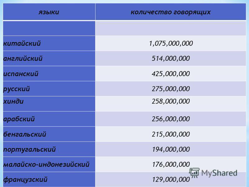 языки количество говорящих китайский 1,075,000,000 английский 514,000,000 испанский 425,000,000 русский 275,000,000 хинди 258,000,000 арабский 256,000,000 бенгальский 215,000,000 португальский 194,000,000 малайско-индонезийский 176,000,000 французски