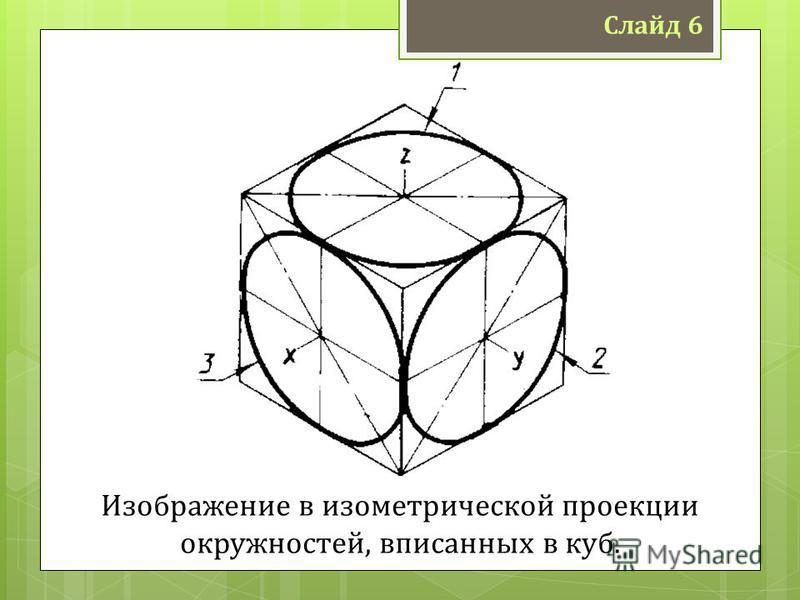 Слайд 6 Изображение в изометрической проекции окружностей, вписанных в куб.