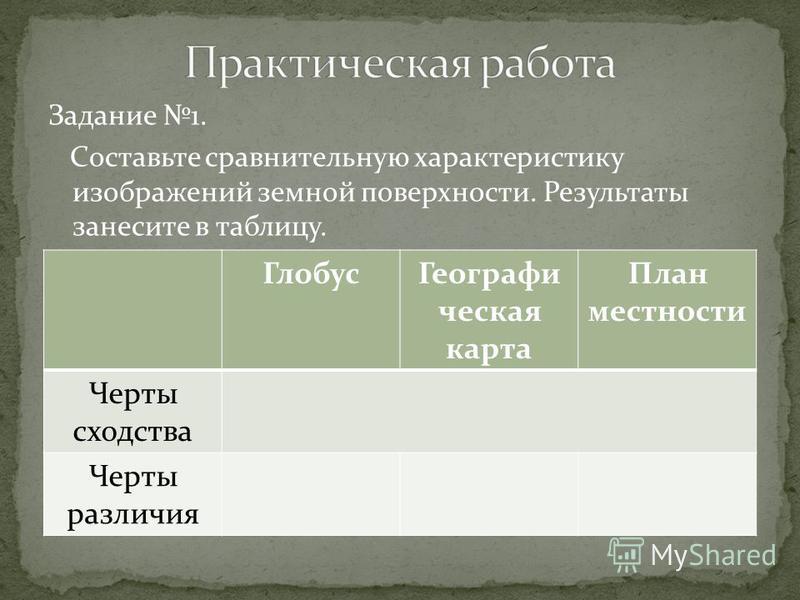 Задание 1. Составьте сравнительную характеристику изображений земной поверхности. Результаты занесите в таблицу. Глобус Географи ческая карта План местности Черты сходства Черты различия