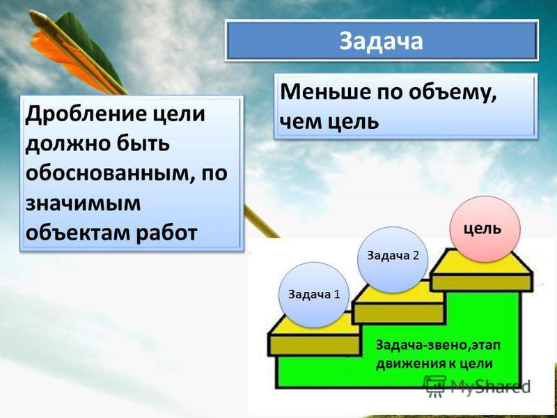 Задача Меньше по объему, чем цель Дробление цели должно быть обоснованным, по значимым объектам работ Задача 1 Задача 2 цель Задача-звено,этап движения к цели
