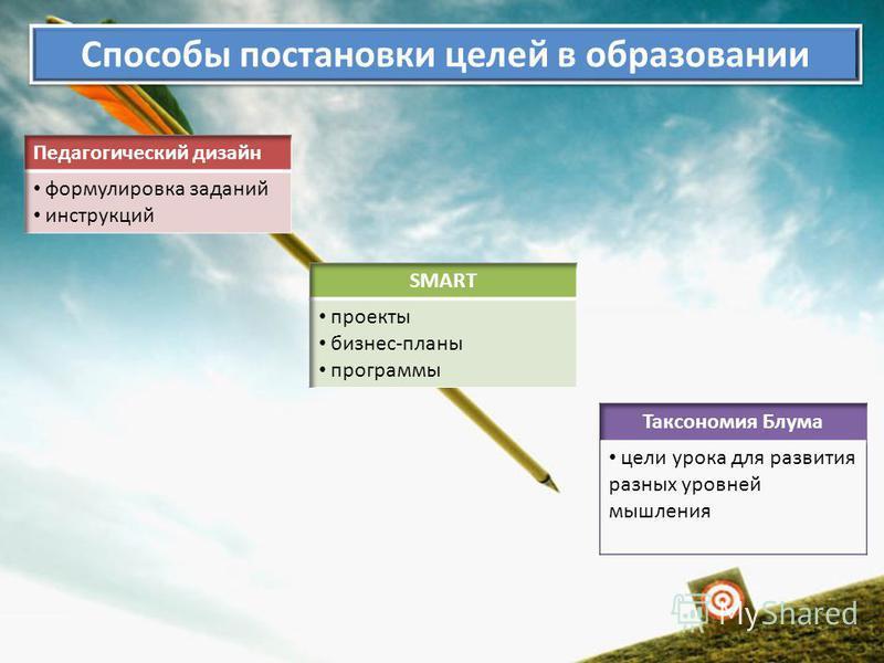 Способы постановки целей в образовании
