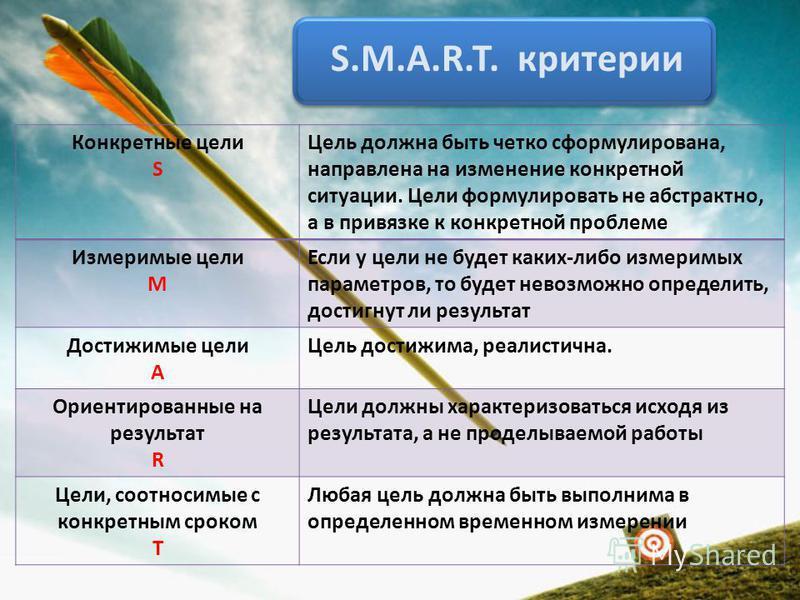 S.M.A.R.T. критерии Конкретные цели S Цель должна быть четко сформулирована, направлена на изменение конкретной ситуации. Цели формулировать не абстрактно, а в привязке к конкретной проблеме Измеримые цели M Если у цели не будет каких-либо измеримых