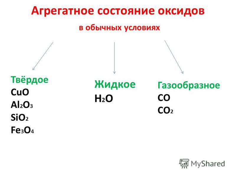 Агрегатное состояние оксидов в обычных условиях Твёрдое CuO Al 2 O 3 SiO 2 Fe 3 O 4 Жидкое H 2 O Газообразное CO CO 2