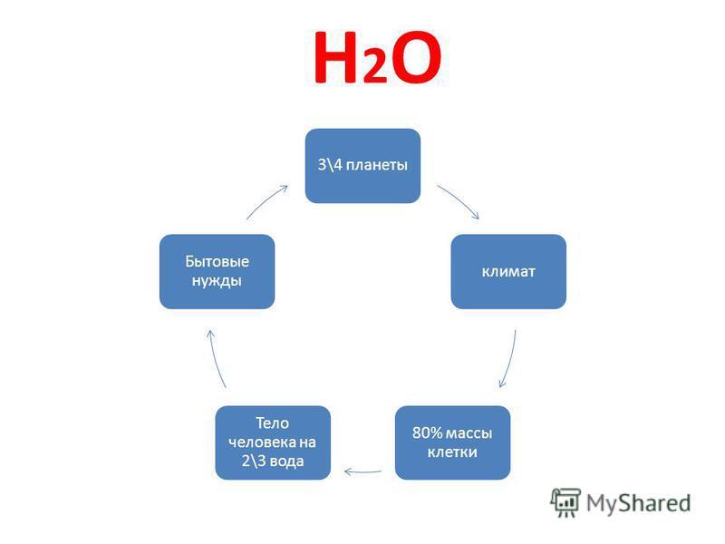 H2OH2O 3\4 планеты климат 80% массы клетки Тело человека на 2\3 вода Бытовые нужды