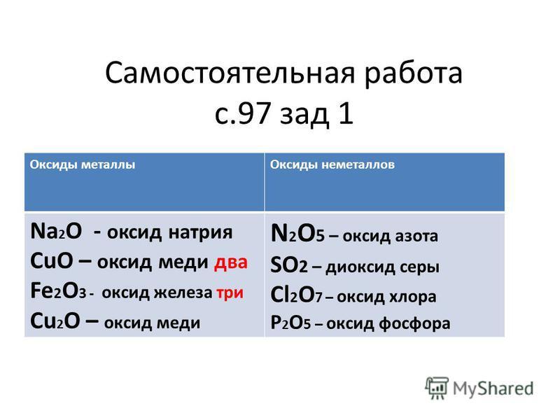 Самостоятельная работа с.97 зад 1 Оксиды металлы Оксиды неметаллов Na 2 O - оксид натрия CuO – оксид меди два Fe 2 O 3 - оксид железа три Cu 2 O – оксид меди N 2 O 5 – оксид азота SO 2 – диоксид серы Cl 2 O 7 – оксид хлора P 2 O 5 – оксид фосфора