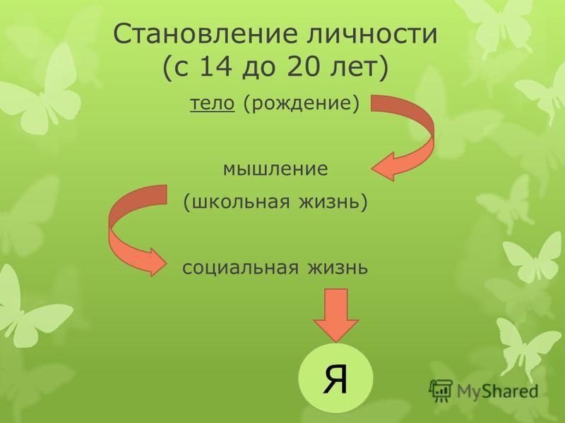 Становление личности (с 14 до 20 лет) тело (рождение) мышление (школьная жизнь) социальная жизнь Я