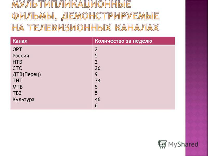 Канал Количество за неделю ОРТ Россия НТВ СТС ДТВ(Перец) ТНТ МТВ ТВ3 Культура 2 5 2 26 9 34 5 46 6