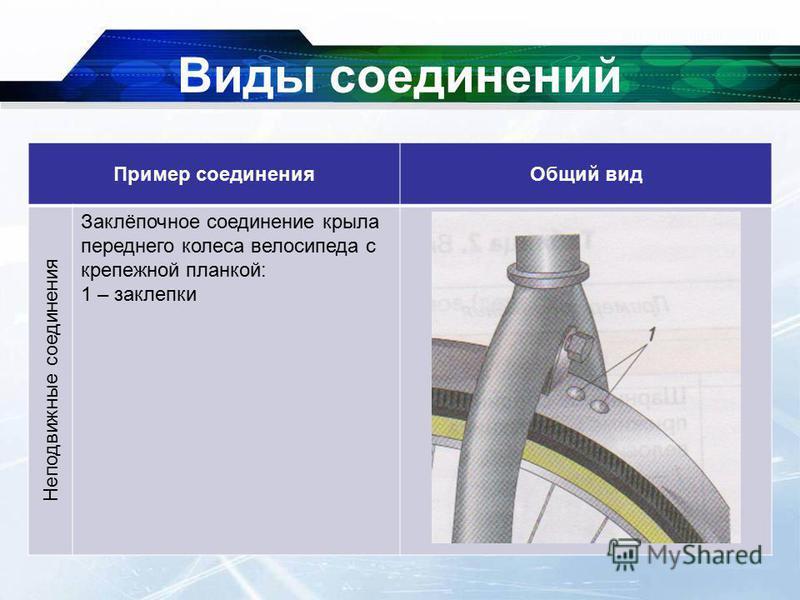 Виды соединений Пример соединения Общий вид Неподвижные соединения Заклёпочное соединение крыла переднего колеса велосипеда с крепежной планкой: 1 – заклепки