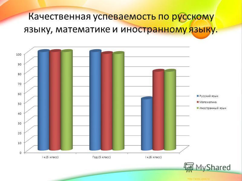 Качественная успеваемость по русскому языку, математике и иностранному языку.