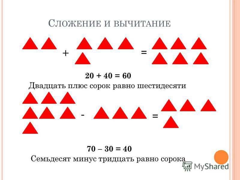 С ЛОЖЕНИЕ И ВЫЧИТАНИЕ + = 20 + 40 = 60 Двадцать плюс сорок равно шестидесяти - = 70 – 30 = 40 Семьдесят минус тридцать равно сорока
