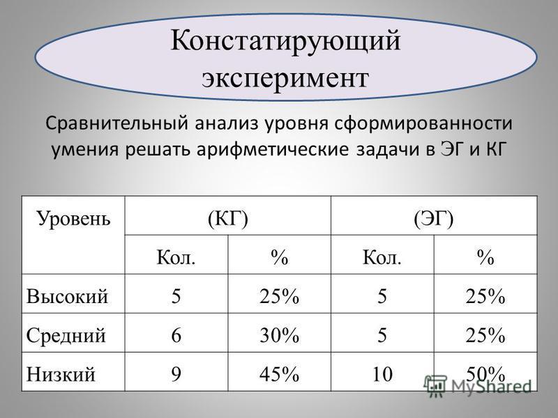Сравнительный анализ уровня сформированности умения решать арифметические задачи в Э Г и КГ Уровень(КГ)(ЭГ) Кол.% % Высокий 525%5 Средний 630%525% Низкий 945%1050% Констатирующий эксперимент