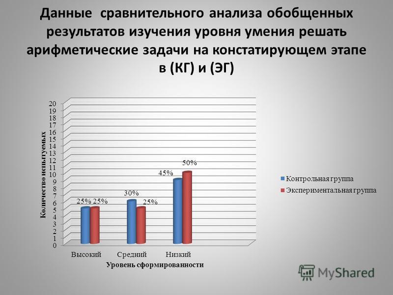 Данные сравнительного анализа обобщенных результатов изучения уровня умения решать арифметические задачи на констатирующем этапе в (КГ) и (ЭГ)