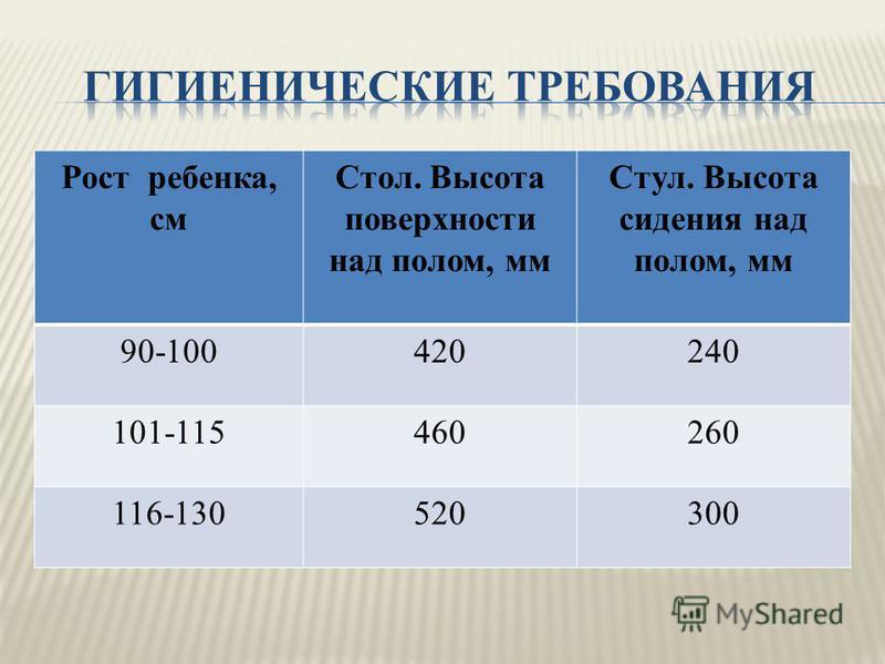 Рост ребенка, см Стол. Высота поверхности над полом, мм Стул. Высота сидения над полом, мм 90-100420240 101-115460260 116-130520300
