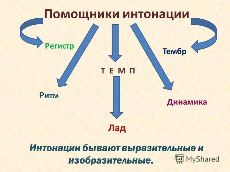 Помощники интонации Т Е М П Тембр Ритм Регистр Динамика Лад Интонации бывают выразительные и изобразительные.