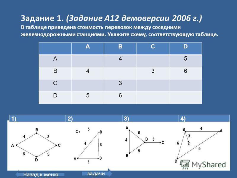 ABCD A45 B436 C3 D56 Задание 1. (Задание А12 демоверсии 2006 г.) В таблице приведена стоимость перевозок между соседними железнодорожными станциями. Укажите схему, соответствующую таблице. 1)2)3)4) Назад к меню задачи