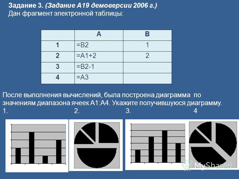 АВ 1=B21 2=A1+22 3=B2-1 4=A3 Задание 3. (Задание А19 демоверсии 2006 г.) Дан фрагмент электронной таблицы: После выполнения вычислений, была построена диаграмма по значениям диапазона ячеек A1:A4. Укажите получившуюся диаграмму. 1.2. 3.4