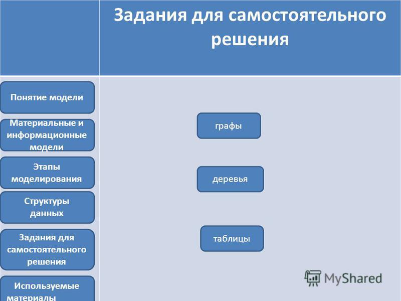 Задания для самостоятельного решения Задания для самостоятельного решения Этапы моделирования Материальные и информационные модели Структуры данных Понятие модели графы деревья таблицы Используемые материалы