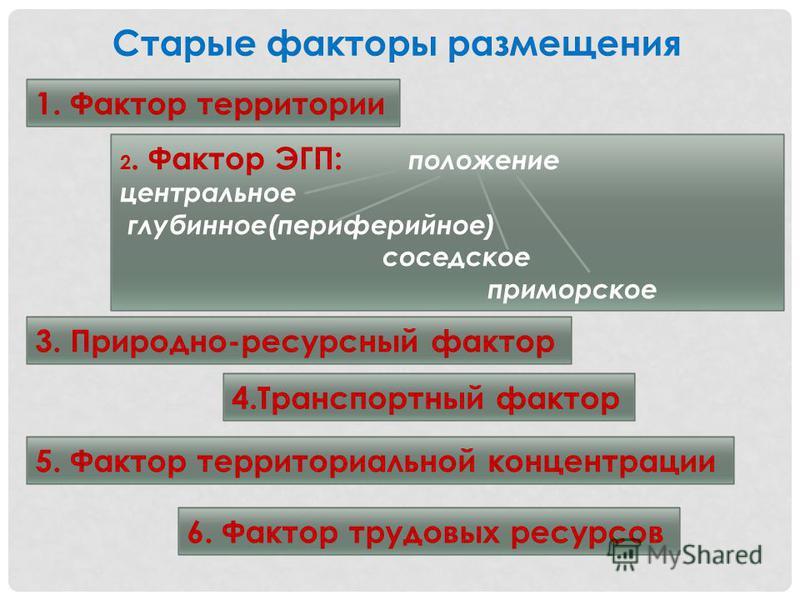Старые факторы размещения 1. Фактор территории 2. Фактор ЭГП: положение центральное глубинное(периферийное) соседское приморское 3. Природно-ресурсный фактор 4. Транспортный фактор 5. Фактор территориальной концентрации 6. Фактор трудовых ресурсов