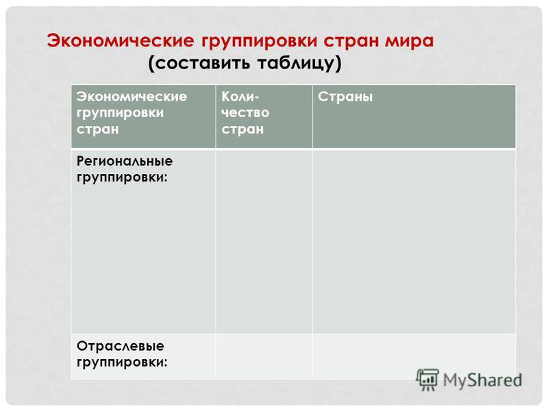 Экономические группировки стран мира (составить таблицу) Экономические группировки стран Коли- чество стран Страны Региональные группировки: Отраслевые группировки: