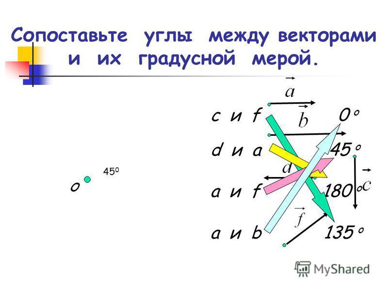 Сопоставьте углы между векторами и их градусной мерой. О c и f 0 o d и a 45 o a и f 180 o a и b 135 o 45 0