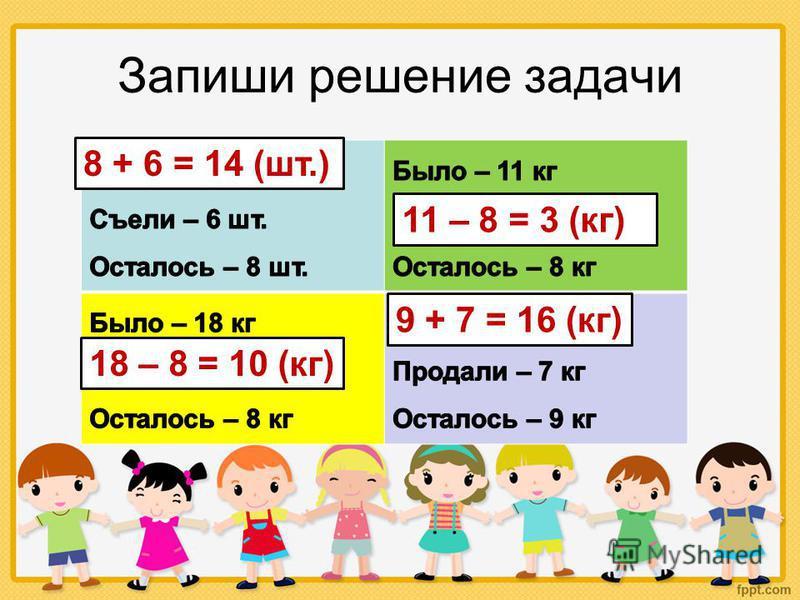 Запиши решение задачи 8 + 6 = 14 (шт.) 11 – 8 = 3 (кг) 18 – 8 = 10 (кг) 9 + 7 = 16 (кг)