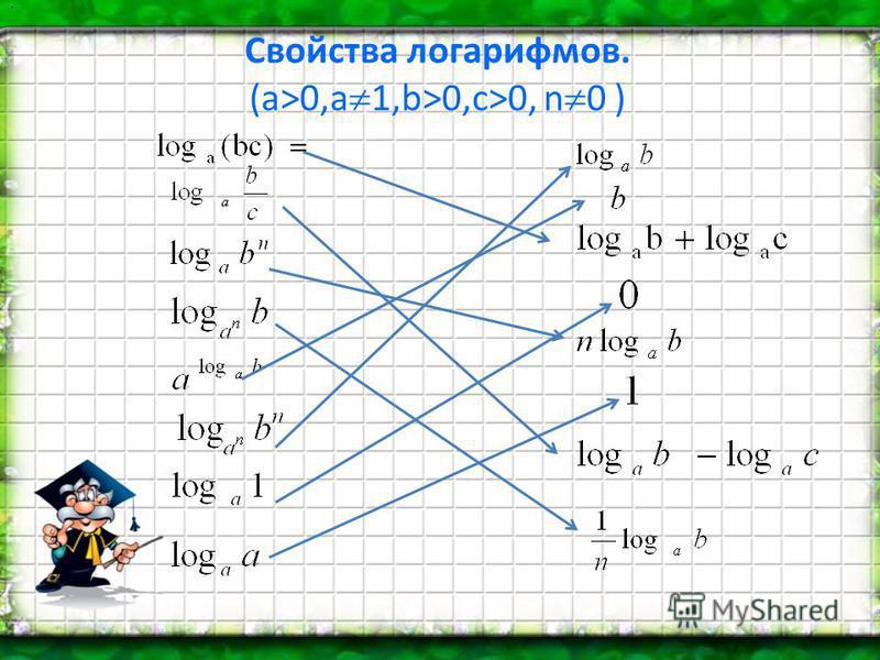 Свойства логарифмов. (а>0,a 1,b>0,c>0, n 0 ) :
