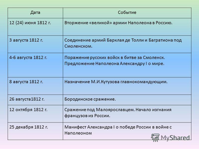 Дата Событие 12 (24) июня 1812 г.Вторжение «великой» армии Наполеона в Россию. 3 августа 1812 г.Соединение армий Барклая де Толи и Багратиона под Смоленском. 4-6 августа 1812 г.Поражение русских войск в битве за Смоленск. Предложение Наполеона Алекса
