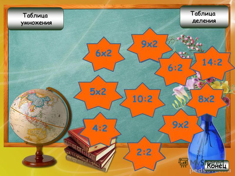 14 Таблица умножения Таблица деления Конец Ещё играть 4 8 8 2 10 4 12 9 3 6:2 18:2 6 х 2 2 х 2 4:2 2 х 4 5 х 2 16:2 8:2 7 х 2