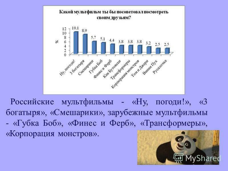 Российские мультфильмы - « Ну, погоди !», «3 богатыря », « Смешарики », зарубежные мультфильмы - « Губка Боб », « Финес и Ферб », « Трансформеры », « Корпорация монстров ».
