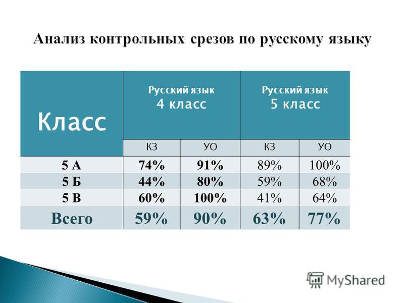 Класс Русский язык 4 класс Русский язык 5 класс КЗУОКЗУО 5 А74%91%89%100% 5 Б44%80%59%68% 5 В60%100%41%64% Всего 59%90%63%77%