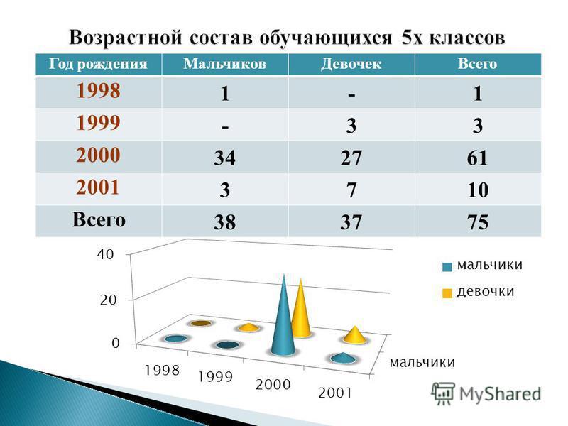 Год рождения МальчиковДевочек Всего 1998 1-1 1999 -33 2000 342761 2001 3710 Всего 383775