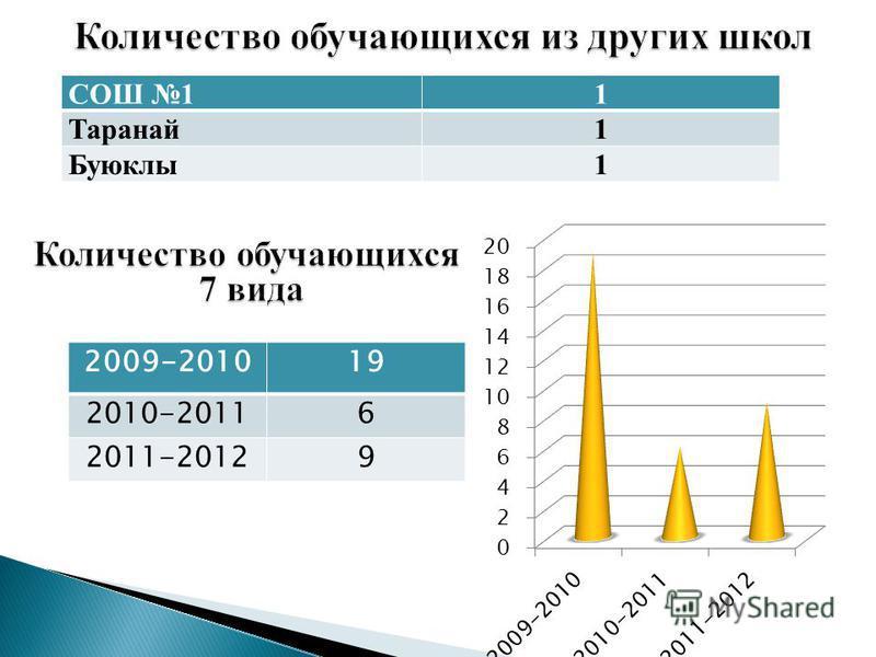 СОШ 11 Таранай 1 Буюклы 1 2009-201019 2010-20116 2011-20129