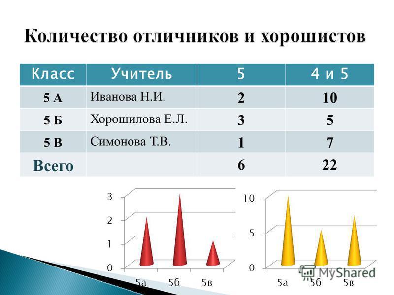 Класс Учитель 54 и 5 5 А Иванова Н.И. 210 5 Б Хорошилова Е.Л. 35 5 В Симонова Т.В. 17 Всего 622
