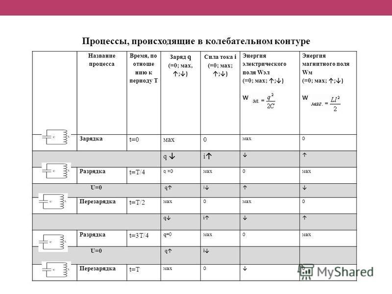 Название процесса Время, по отношению к периоду Т Заряд q (=0; мах, ;) Сила тока i (=0; мах; ;) Энергия электрического поля Wэл (=0; мах; ;) W Энергия магнитного поля Wм (=0; мах; ;) W Зарядка t=0 мах 0 0 q i Разрядка t=Т/4 q =0 мах 0 U=0 q i Перезар