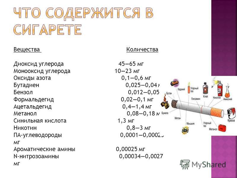 Вещества Количества Диоксид углерода 4565 мг Монооксид углерода 1023 мг Оксиды азота 0,10,6 мг Бутадиен 0,0250,04 мг Бензол 0,0120,05 мг Формальдегид 0,020,1 мг Ацетальдегид 0,41,4 мг Метанол 0,080,18 мг Синильная кислота 1,3 мг Никотин 0,83 мг ПА-уг