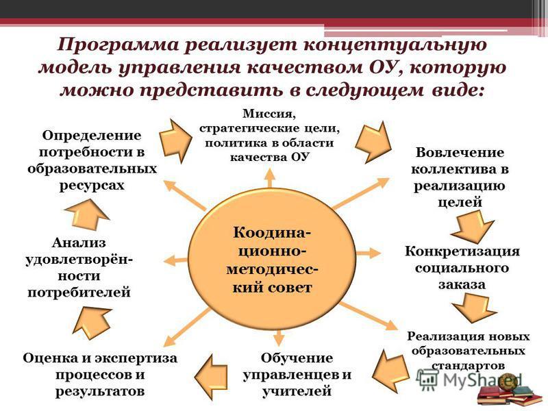 Программа реализует концептуальную модель управления качеством ОУ, которую можно представить в следующем виде: Анализ удовлетворённости потребителей Определение потребности в образовательных ресурсах Миссия, стратегические цели, политика в области ка