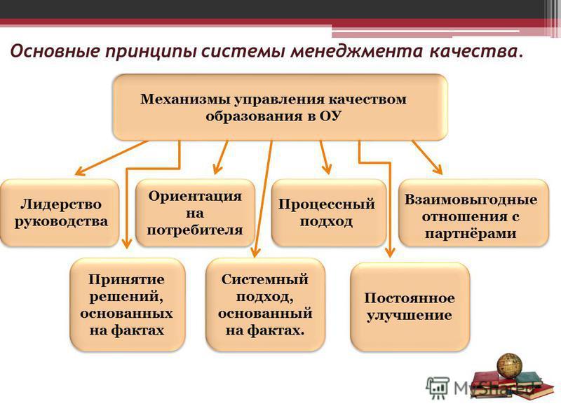 Основные принципы системы менеджмента качества. Механизмы управления качеством образования в ОУ Ориентация на потребителя Принятие решений, основанных на фактах Системный подход, основанный на фактах. Постоянное улучшение Процессный подход Взаимовыго