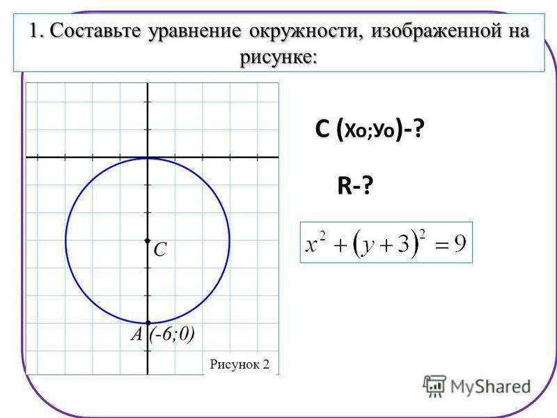 R rr0- 1. Составьте уравнение окружности, изображенной на рисунке: Рисунок 2 R-? С ( Хо;Уо )-?